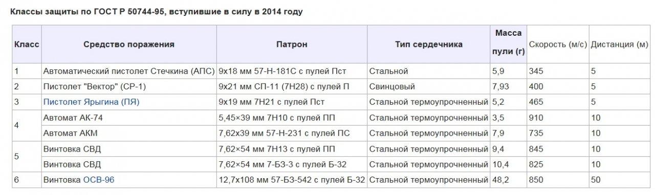 ГОСТ 2014 СИБ