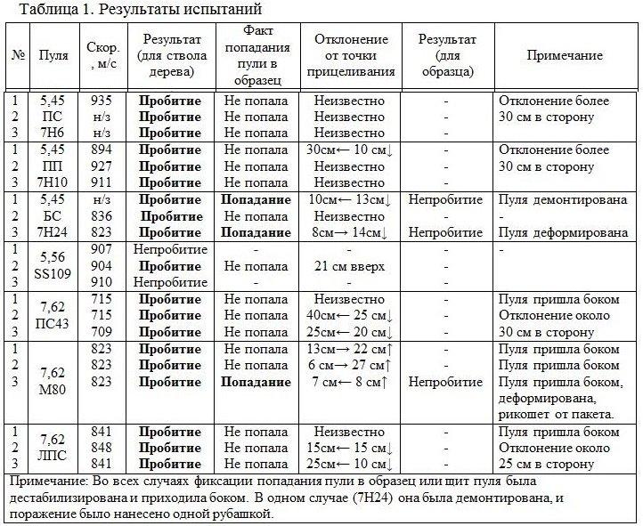 Противоосколочник Таблица