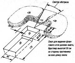 Окоп для стрельбы лежа