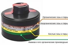 Маркировка фильтров противогазов - цветовая индикация